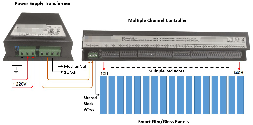 smart film with multiple channel controller